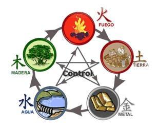 Los cinco elementos en el feng shui feng shui marita monfort - Elemento tierra feng shui ...